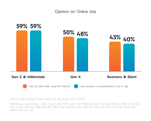 Fifty nine percent of Gen Z shoppers click on ads while they're using the internet and buy products recommended to them in ads.