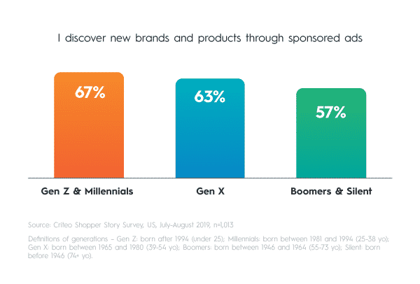 More than half of Gen Z, Millennial, Gen X, Boomer, and Silent generation shoppers discover new brands and products through sponsored ads.