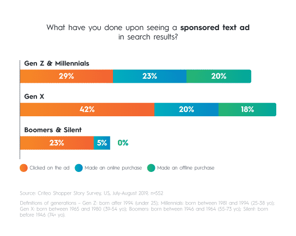 Gen Z and Millennial shoppers are most likely to make an online or offline purchase after they see sponsored text ads.