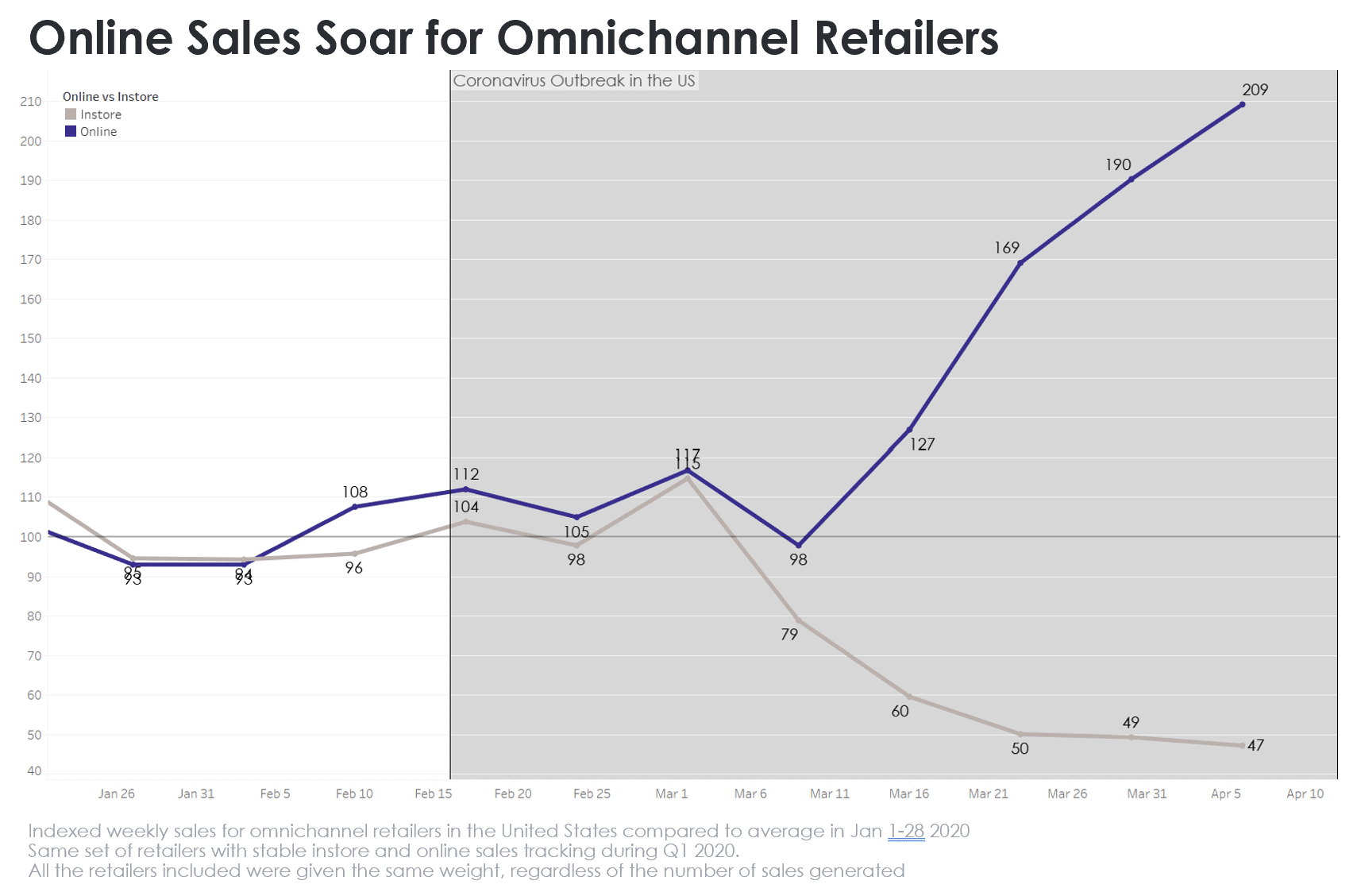 Chart. Online sales soar above in store sales for omnichannel retailers in the United States.