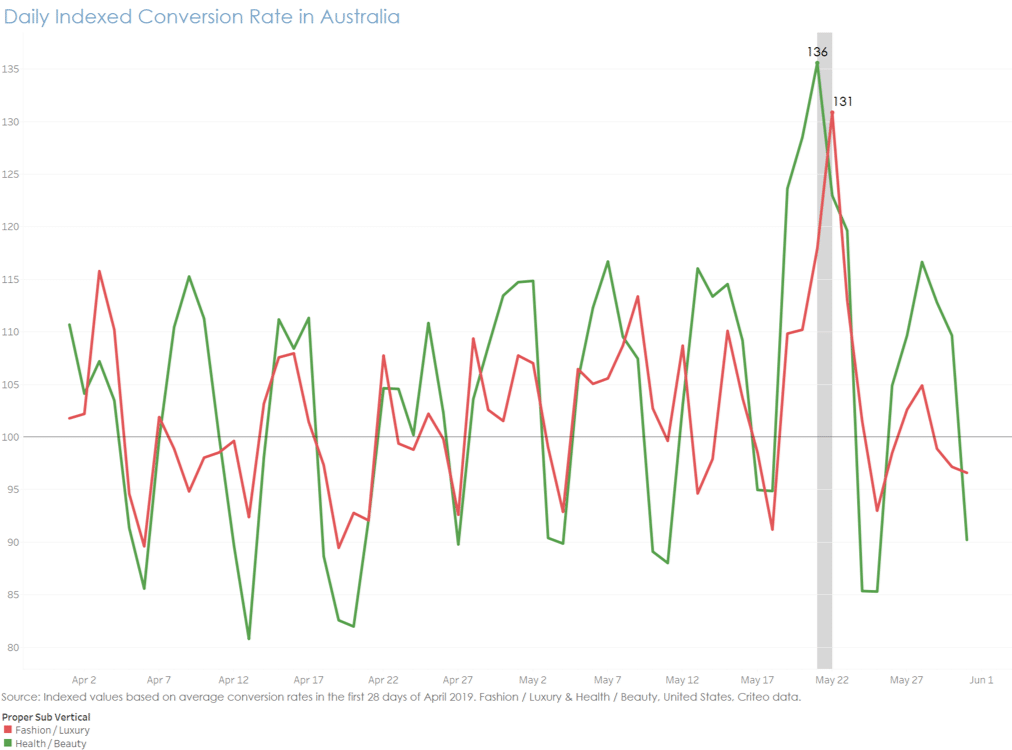 Daily indexed conversion rate in Australia