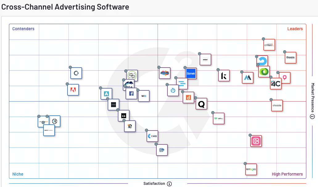 G2 Spring 2020 Cross-Channel Advertising Software Grid