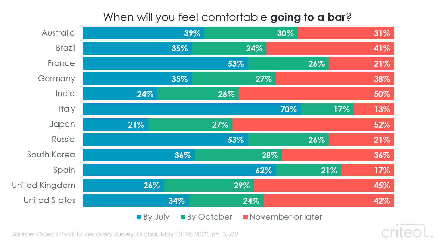 Chart. When will you feel comfortable going to a bar? Results by country.