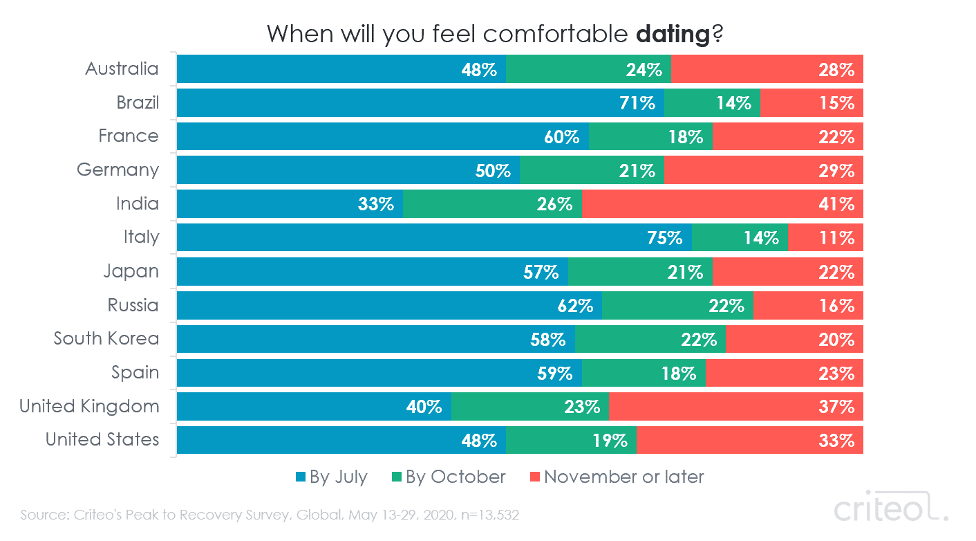 Chart. When will you feel comfortable dating? Results by country.