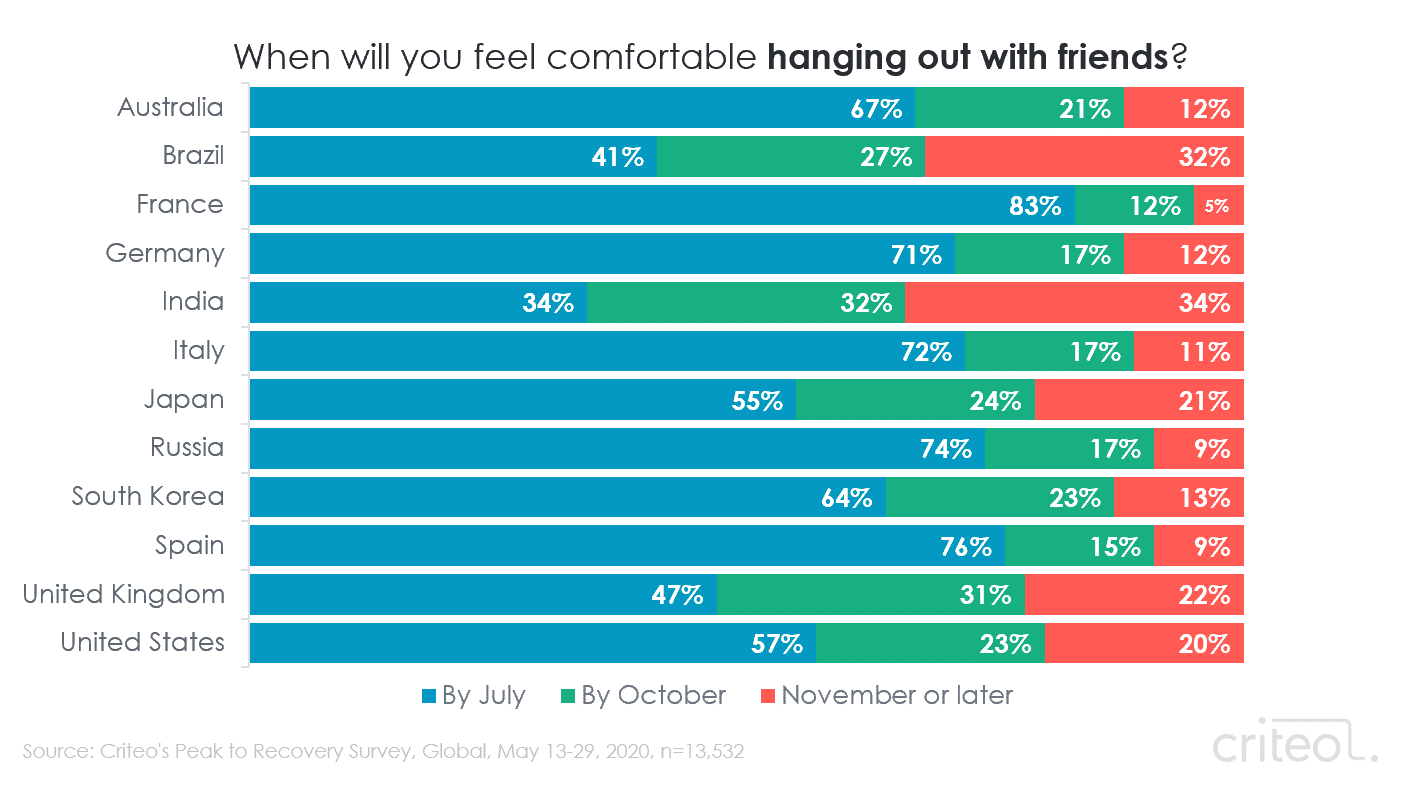 Chart. When will you feel comfortable hanging out with friends? Results by country.