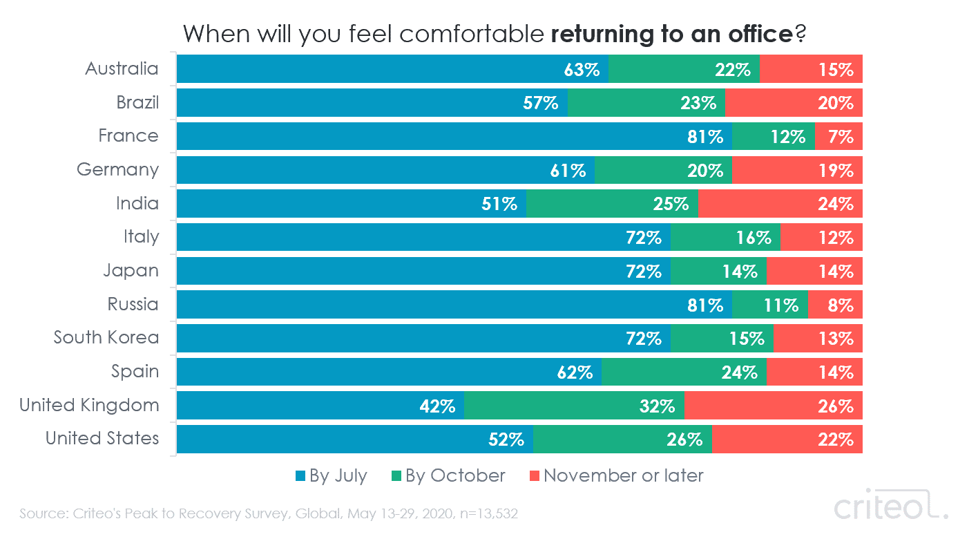 Chart. When will you feel comfortable returning to an office? Results by country.