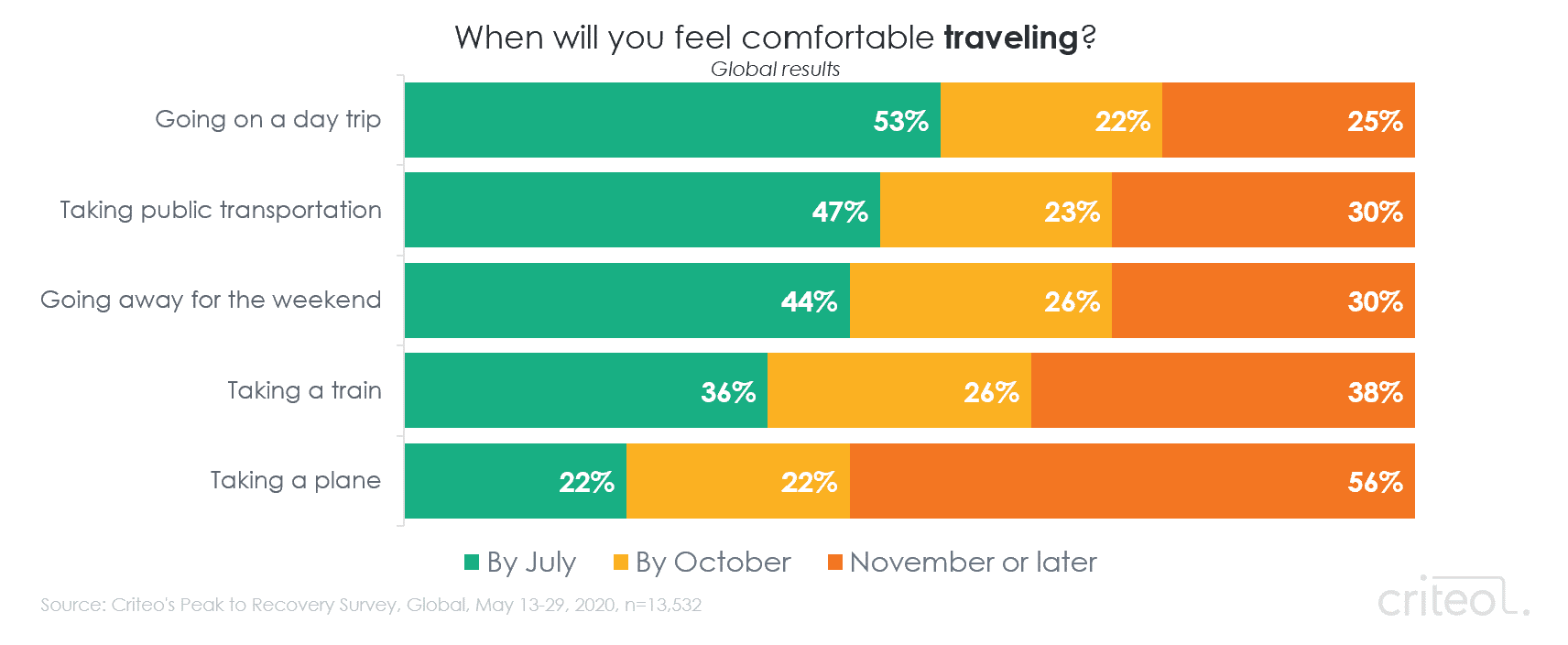 Chart. When will you feel comfortable traveling? Going on a day trip. Taking public transportation. Going away for the weekend. Taking a train. Taking a plane.