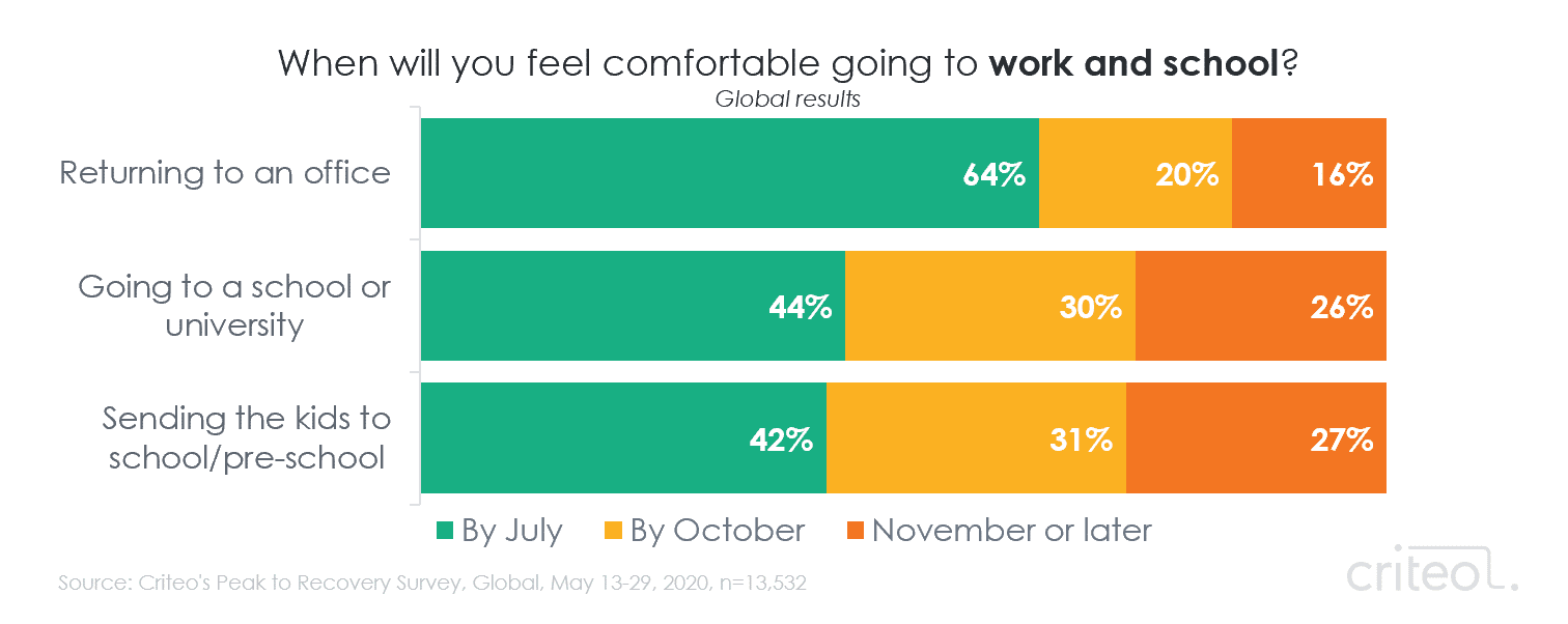 Chart. When will you feel comfortable going to work and school? Returning to an office. Going to a school or university. Sending the kids to school or pre-school.