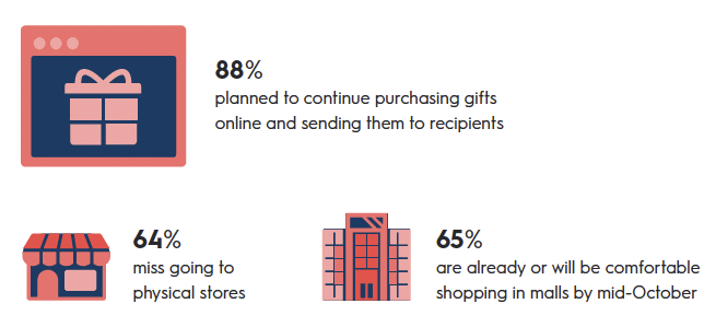 holiday trends 2020 ecommerce