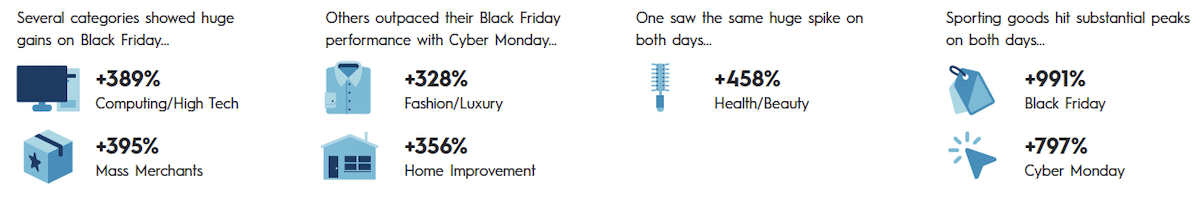 Black Friday product trends