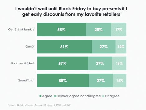 holiday shopping statistics 2020