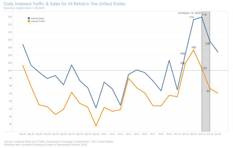 US Retail Sales Amazon Prime Day