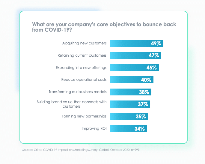 2021 core objectives to bounce back from COVID-19