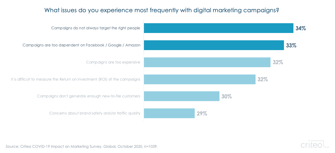 most frequent issues with digital marketing campaigns