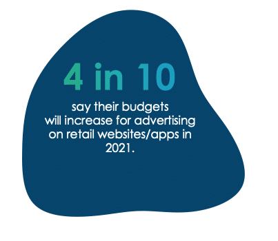 4 in 10 will increase budget for retail media advertising in 2021