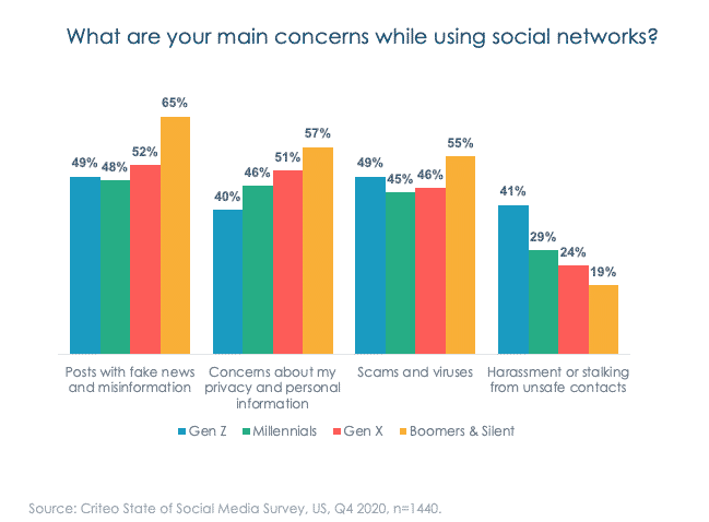 main concerns while using social networks
