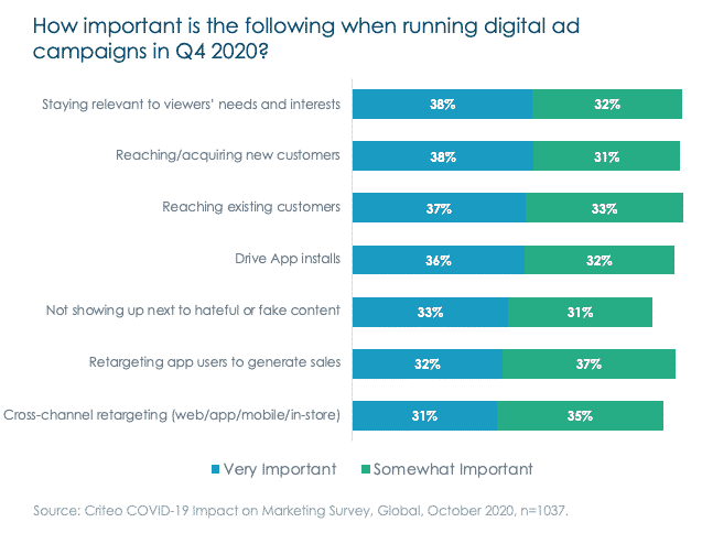 items of importance to digital ad campaigns 2021