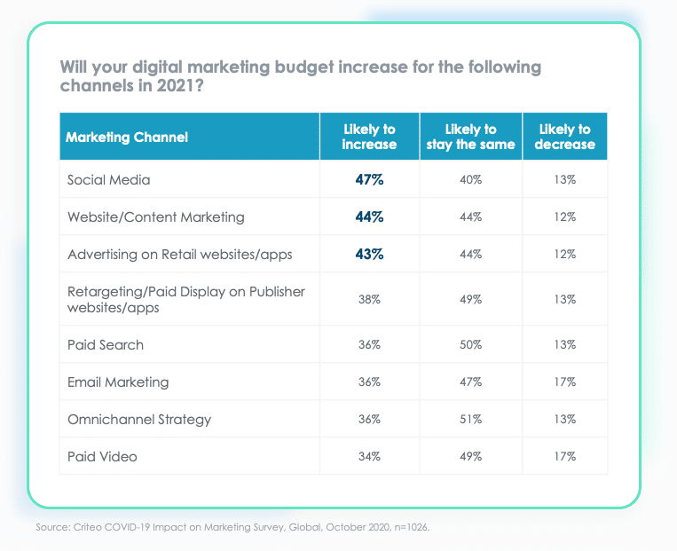 the top digital marketing channels of 2021