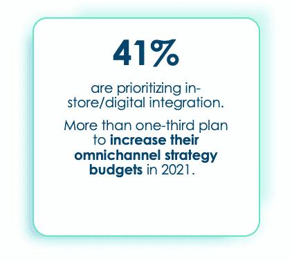 41 percent are prioritizing in-store/digital integration