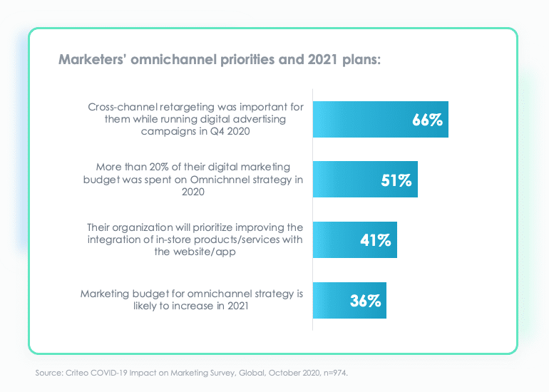 omnichannel priorities and plans for 2021