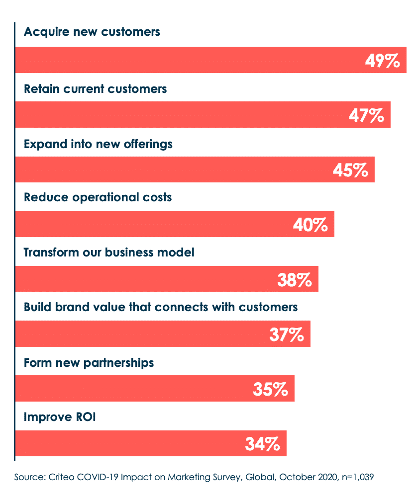 Chart showing that acquiring new customers is the top marketing objective in 2021.