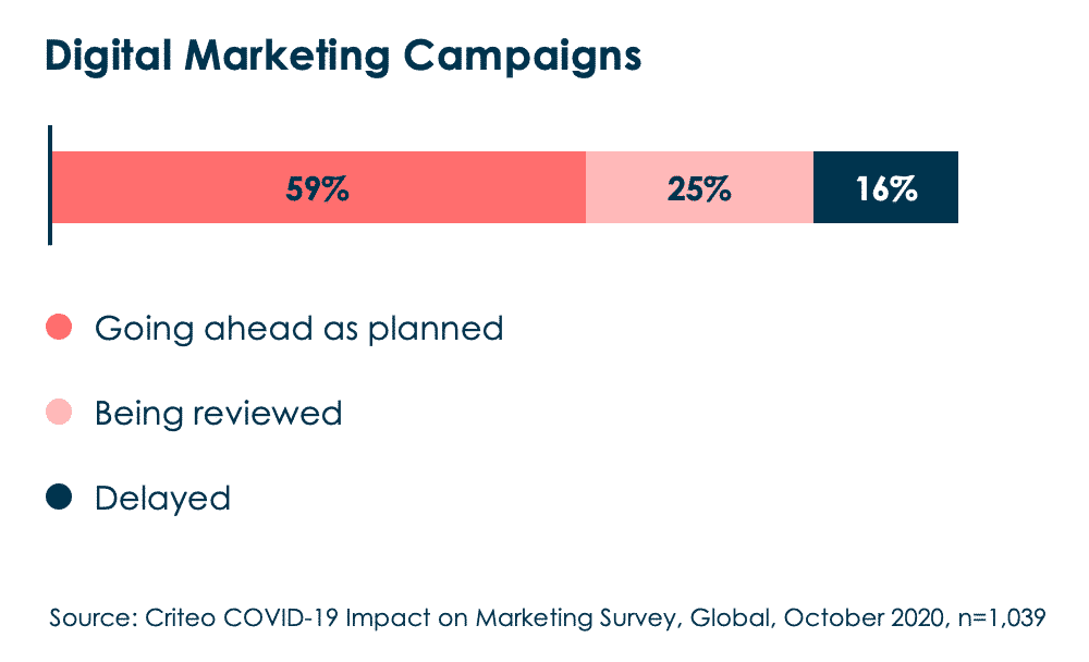 59 percent of marketers say that their digital marketing campaigns are going ahead as planned, 25 percent say they're being reviewed, and 16 percent say they're delayed.