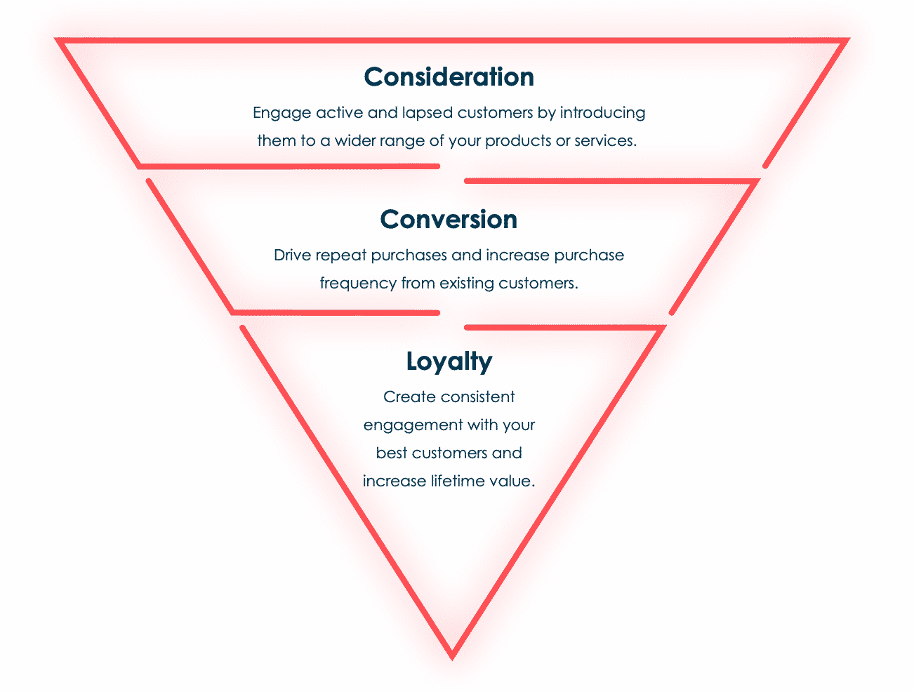 Purchase funnel going from consideration to conversion to loyalty.