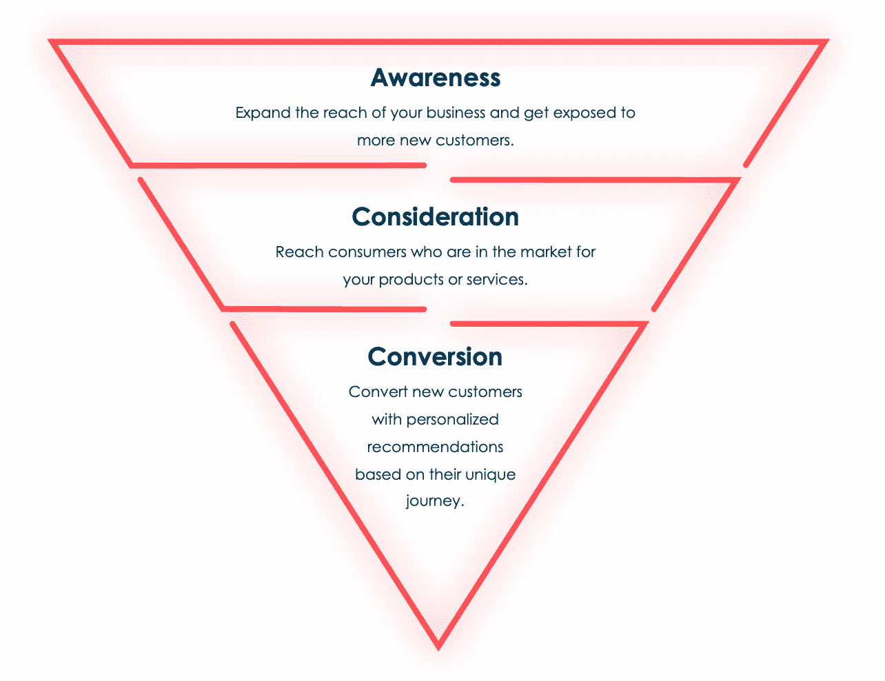 Purchase funnel going from awareness to consideration to conversion.