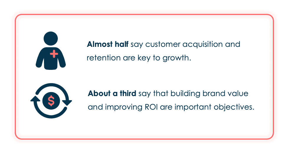 Almost half of marketers say customer acquisition and retention are key to growth. About a third say that building brand value and improving ROI are important objectives.