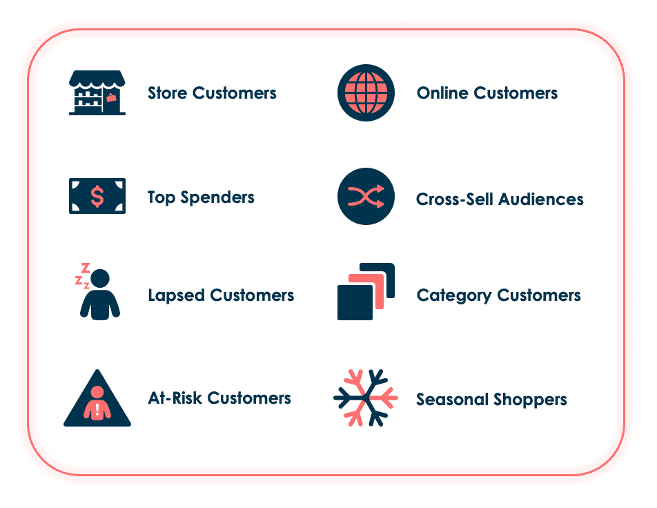 Store customers, online customers, lapsed customers, category customers, top spenders, cross sell audiences, at risk customers, seasonal shoppers.