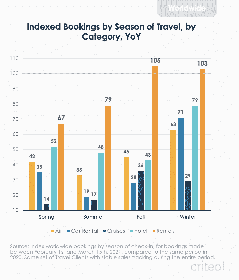 Indexed bookings by season of travel, by category, YoY