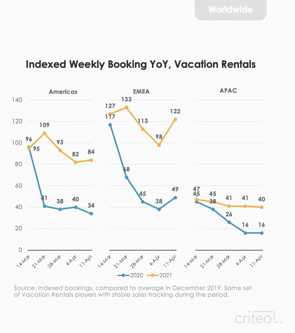 Indexed weekly bookings vacation rentals YoY