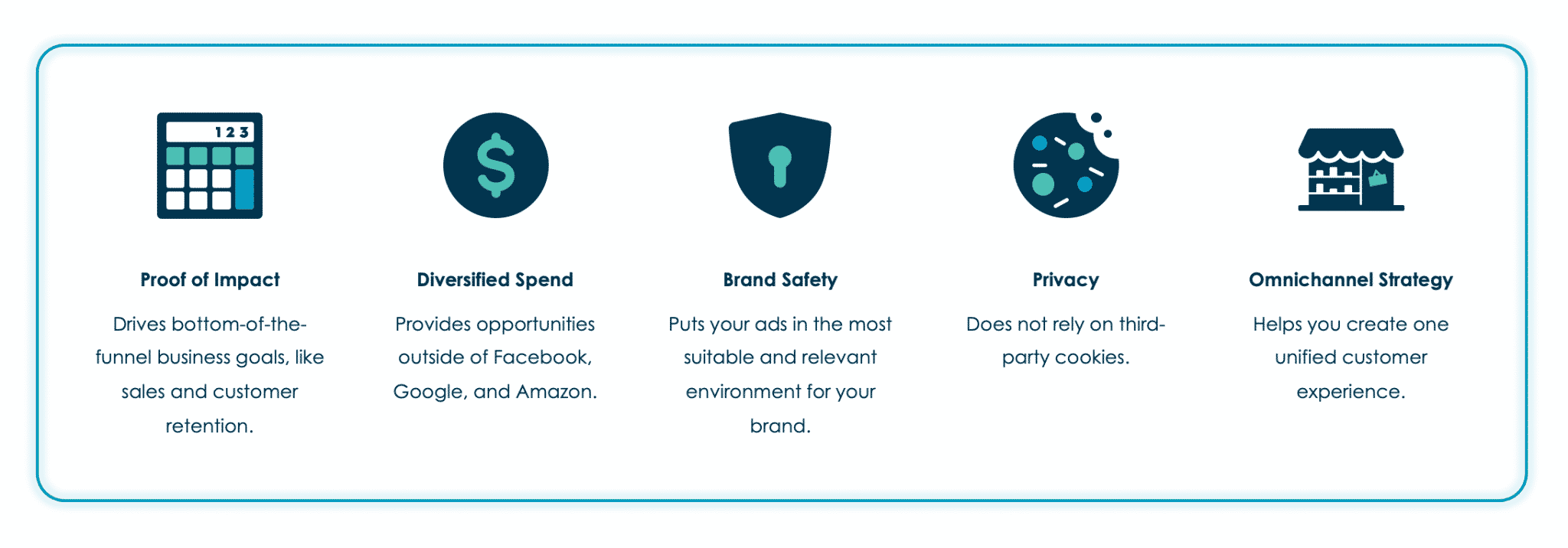 Benefits Key. Proof of Impact, Diversified Spend, Brand Safety, Privacy, and Omnichannel Strategy.