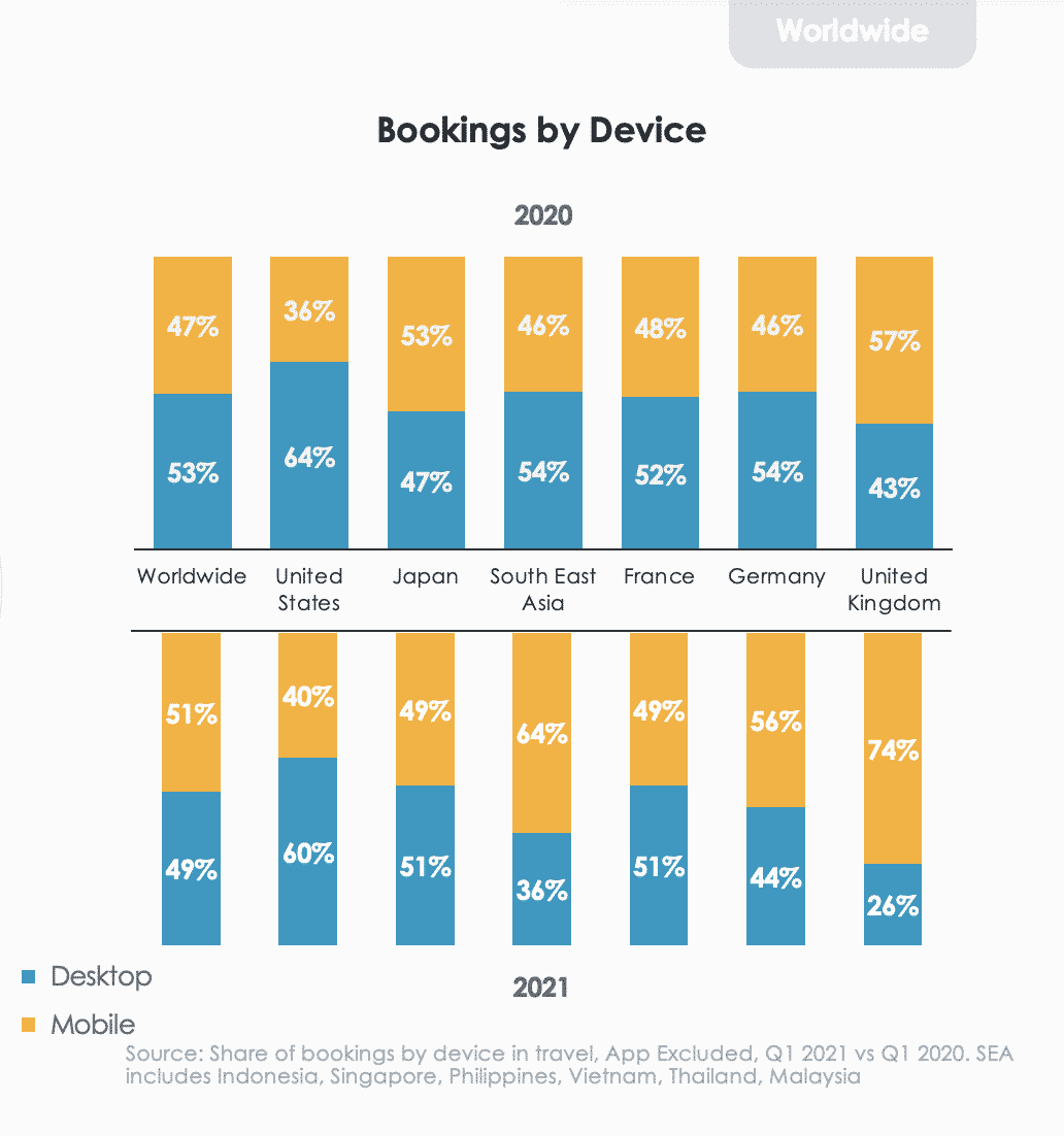 Travel bookings by device