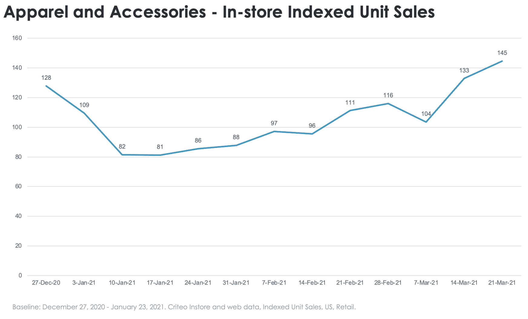 Apparel and accessories in-store sales