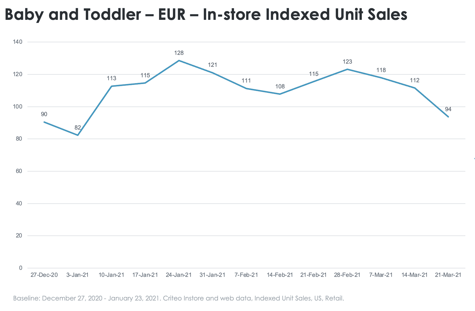 Baby and toddler in-store sales europe