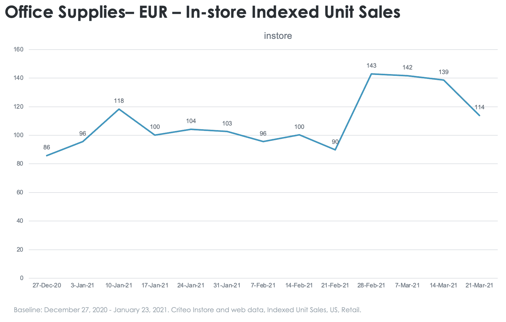 Hardware in-store sales europe