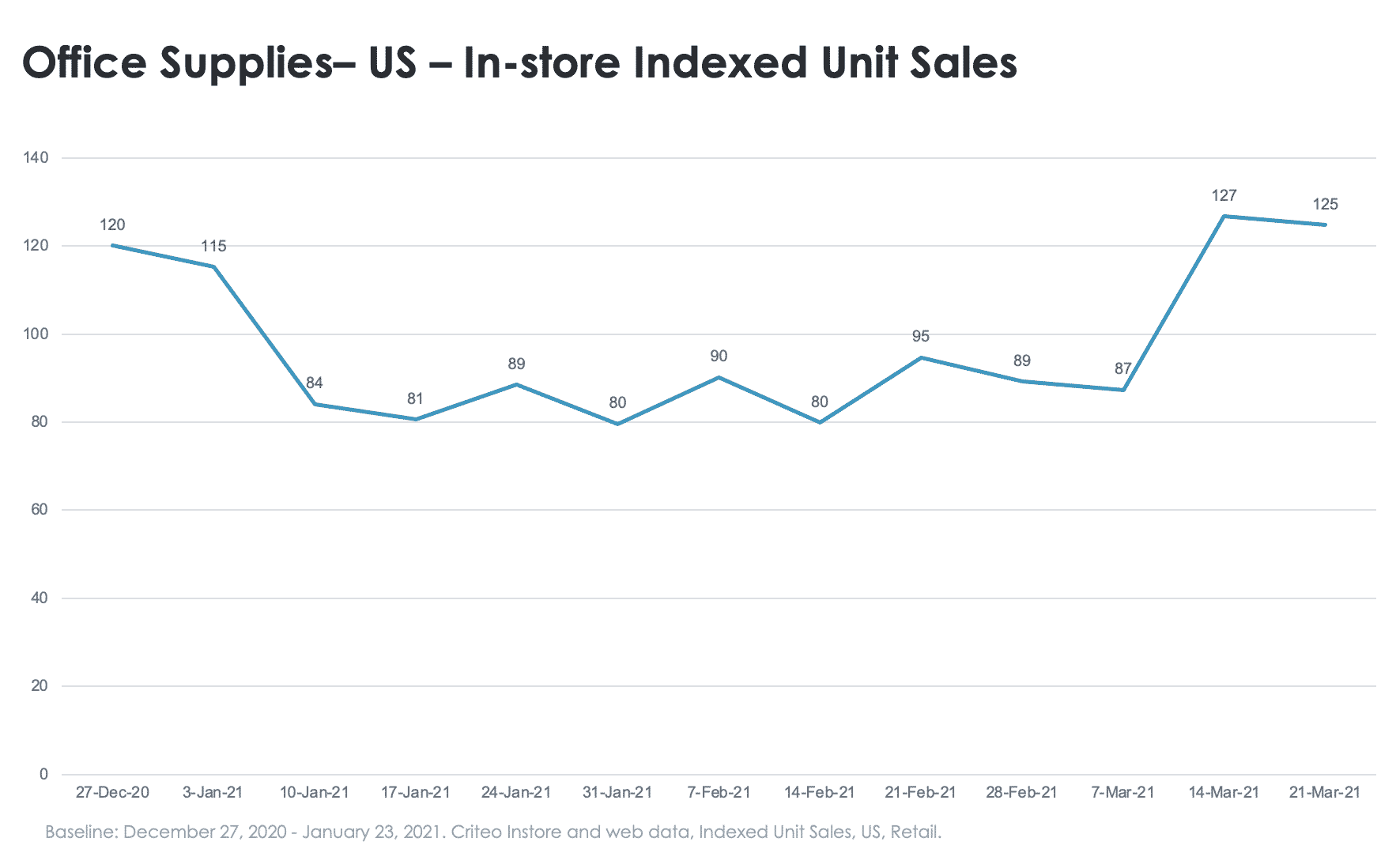 Hardware in-store sales