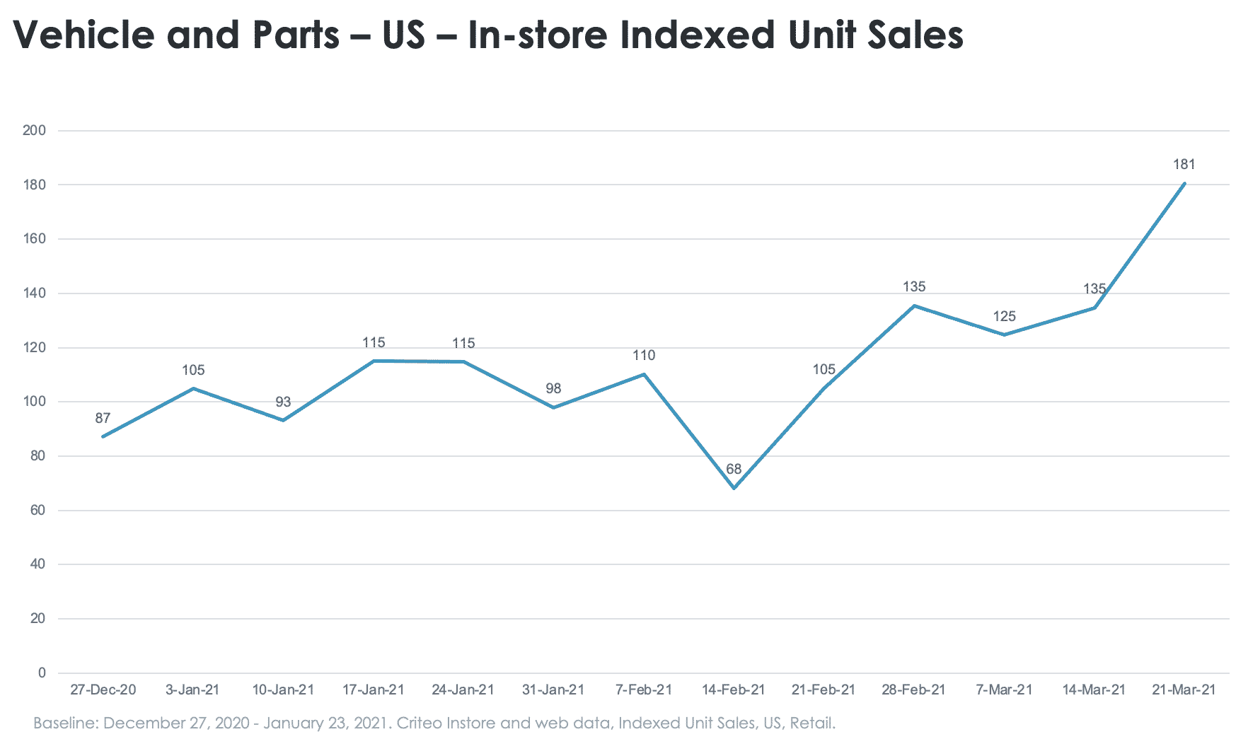 Vehicles and parts in-store sales
