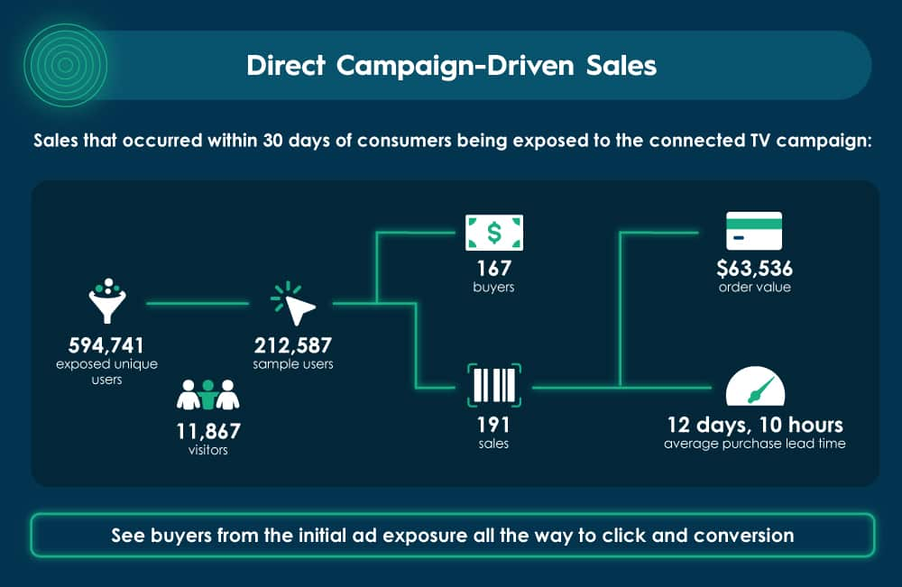 Diagram showing sales that occurred within 30 days of consumers being exposed to a connected TV campaign.