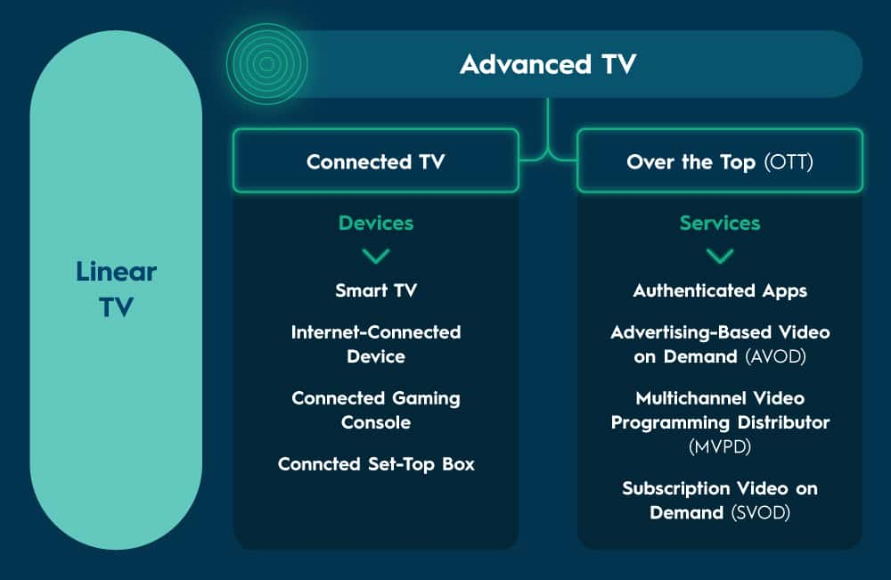 Linear TV versus advanced TV, connected TV versus over the top or OTT. Connected TV devices include smart TVs, internet-conencted devices, connected gaming consoles, and connected set-top boxes. Over the top services include authenticated apps, advertising-based video on demand or AVOD, multichannel video programming distributors or MVODs, and subscription video on demand or SVOD.