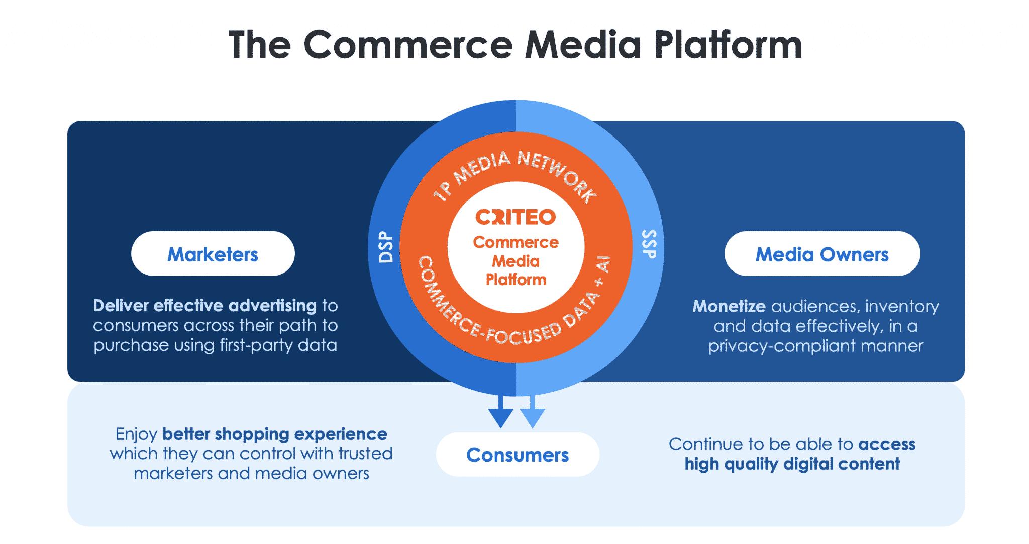 Criteo Commerce Media Platform