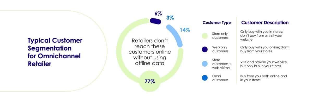 omnichannel retailer customer breakdown
