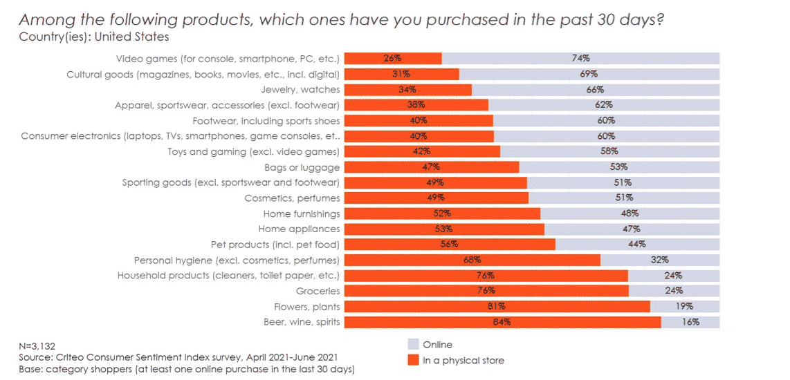 Among the following products, which ones have you purchased in the last 30 days, and was it online or in-store