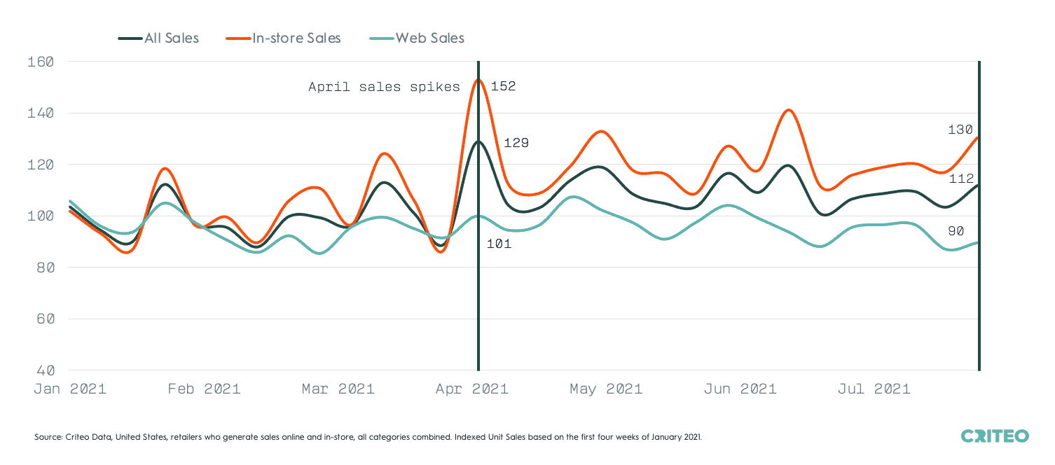 Chart showing that since the Great Reopening in the United States, offline sales have remained above online sales.