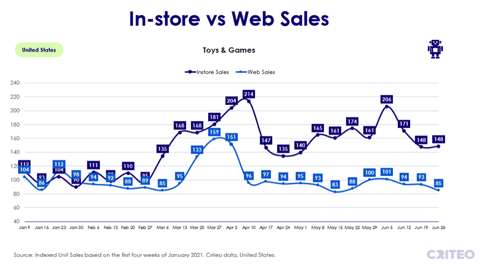 In-store vs web sales - toys and games