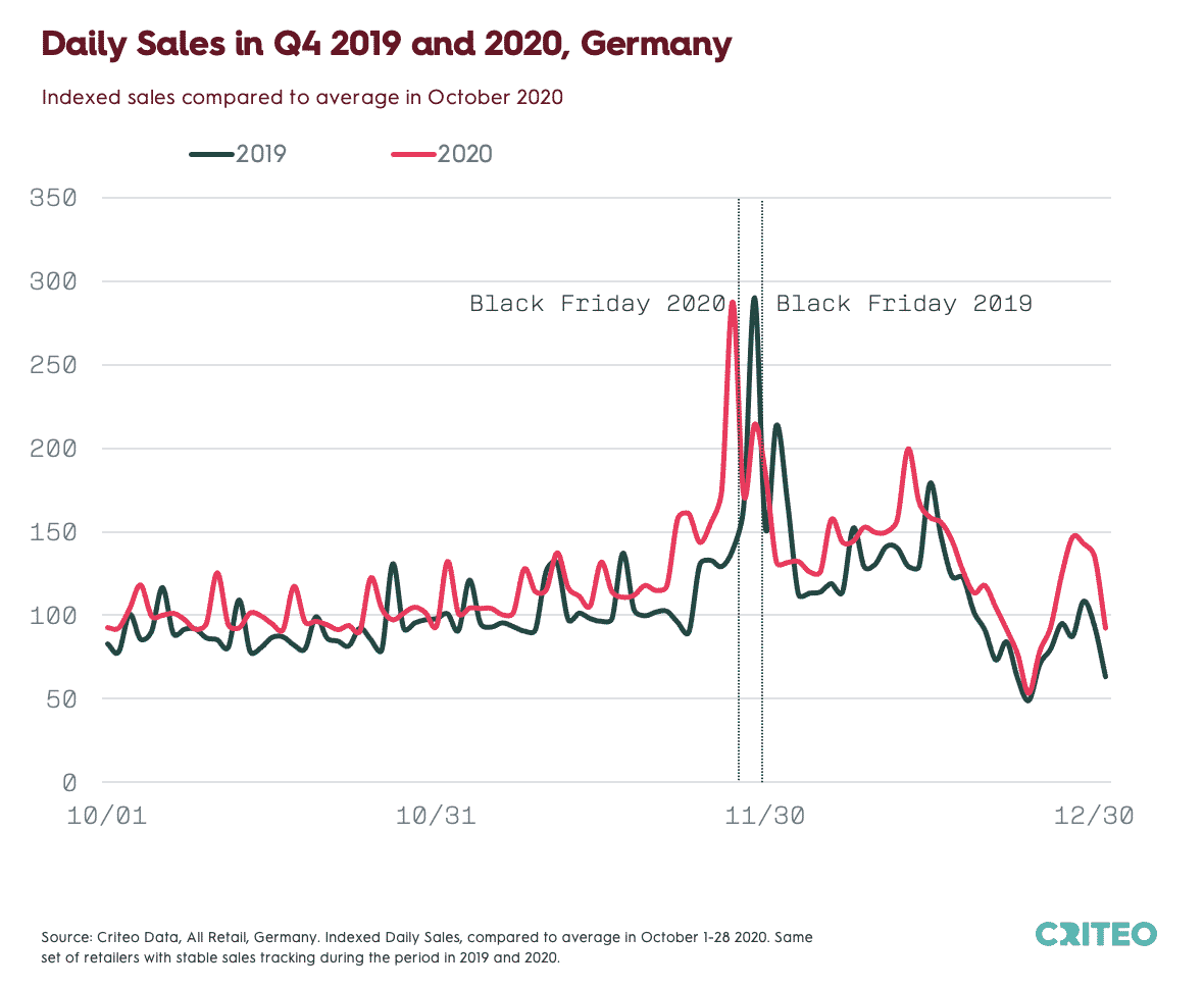 Chart showing Indexed Daily Sales for All Retail in Germany for Q4 2019 and 2020 compared to the average in October 2020. Same set of retailers with stable sales tracking during the period in 2019 and 2020.