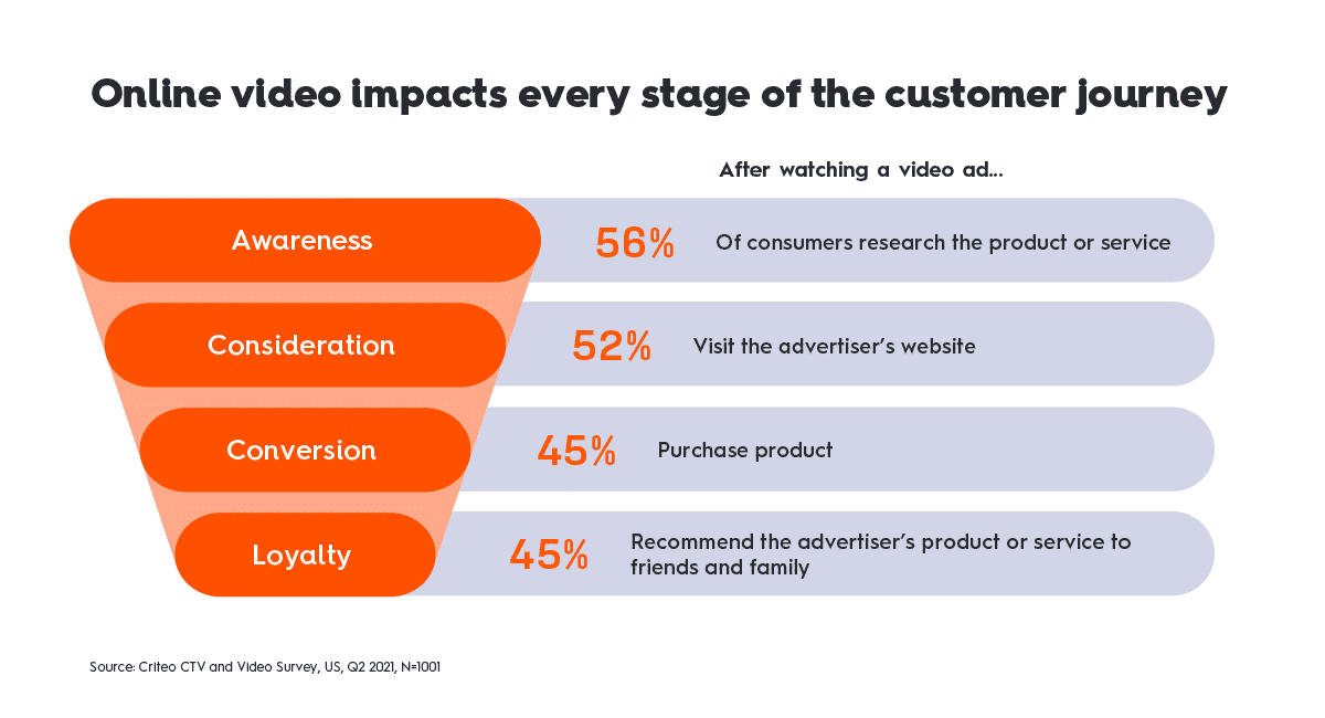 online video impacts every stage of the customer journey